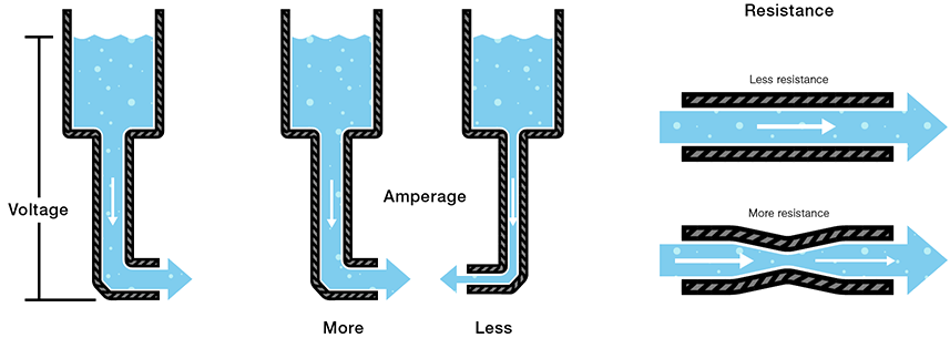 water-analogy