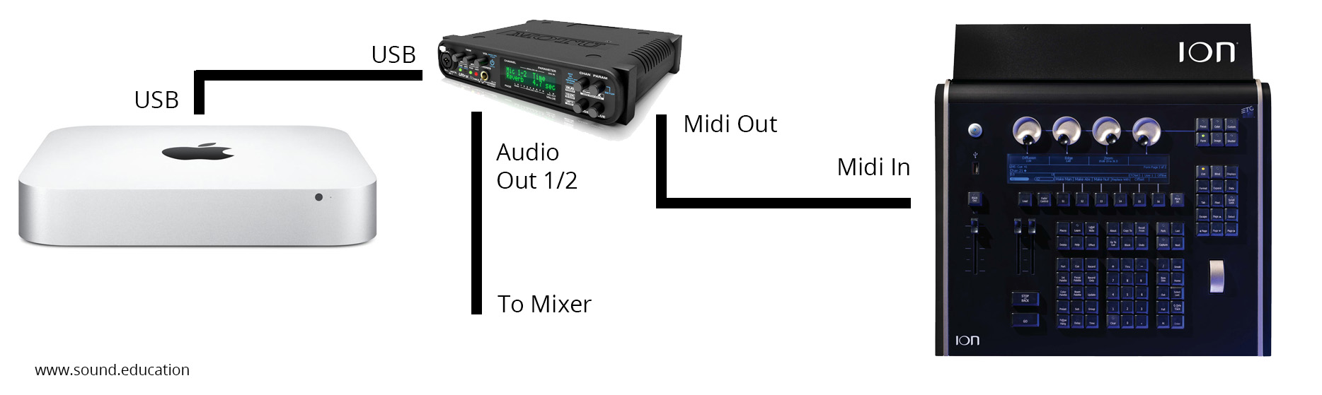 Midi Time Code (MTC), Qlab, ETC Ion - Live Sound Education
