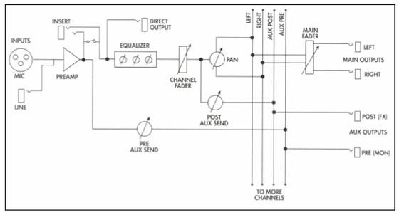 1-basic-audio-mixer-signal-flow
