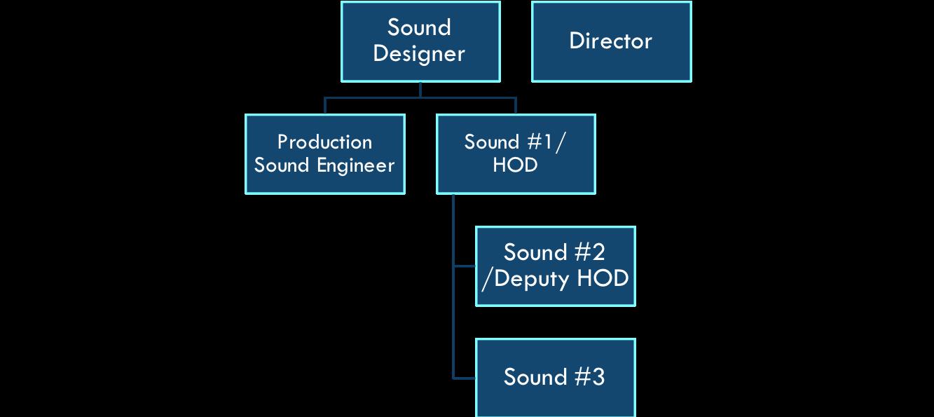 Sound designer, Sound #1, Sound#2, Sound #3